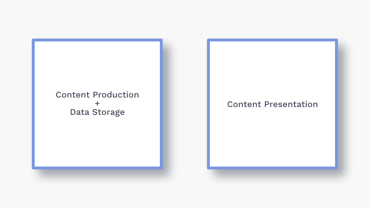 Figure a: content production and data storage next to content presentation.