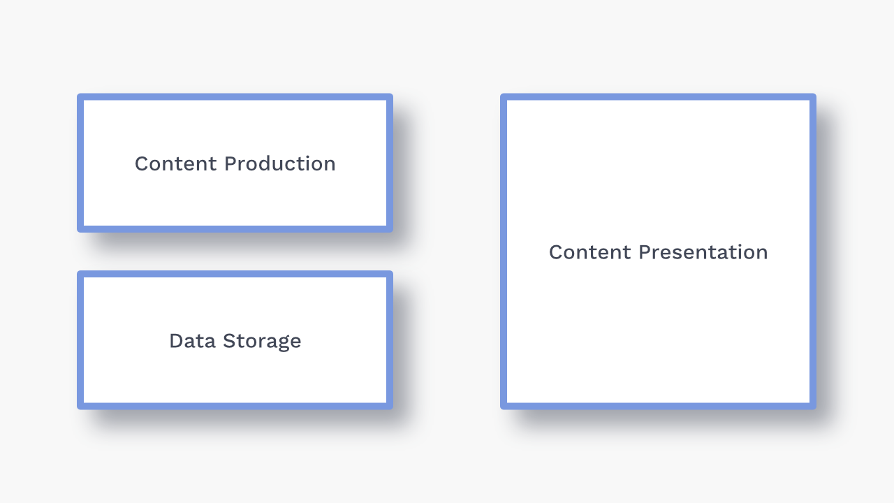 Content production and data production separated, next to content presentation.