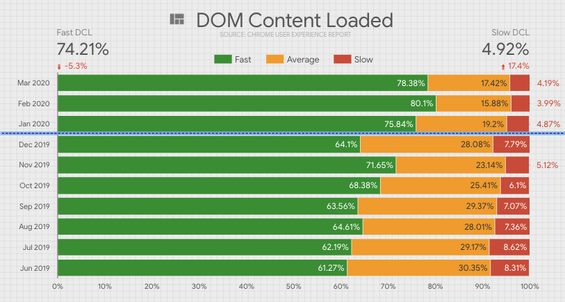 Improvement in DOM Content Loaded CRUX data.