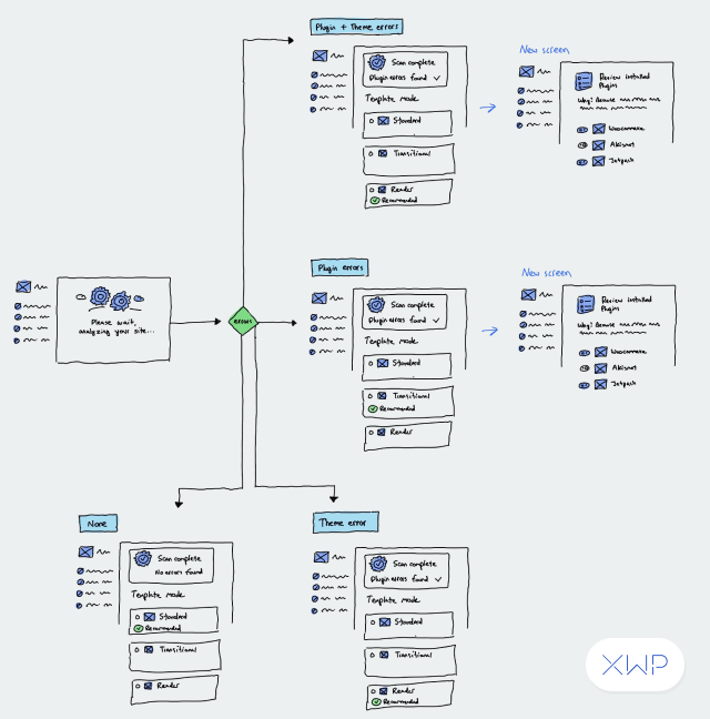 Another more detailed onboarding user journey with possible paths for setup.